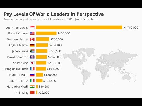 Top 10 Salaries of World political Leaders ....