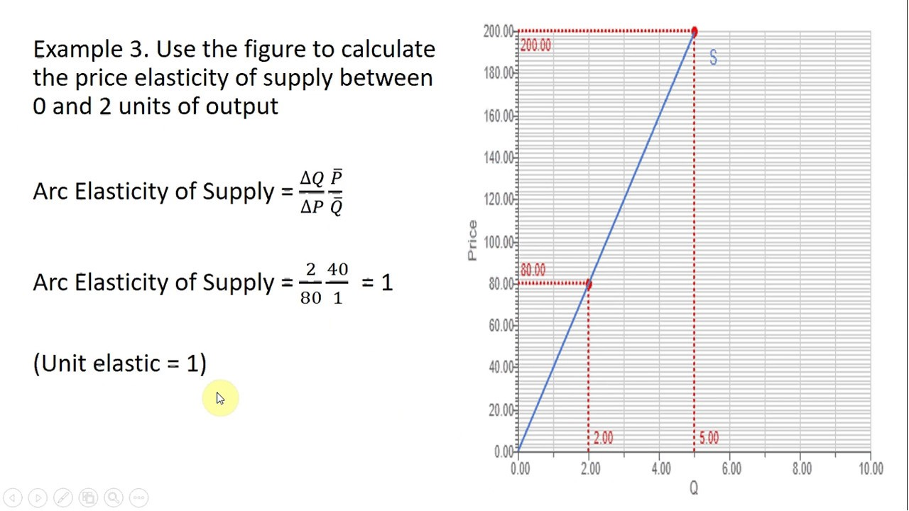 Arc Elasticity Of Supply How To Calculate The Price Elasticity Of