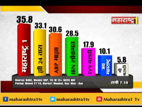 Maharashtra1 news channel is No.1 News Channel