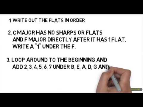 Key Signatures: How To Remember The Order Of Flats