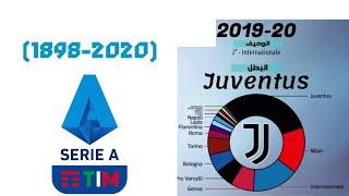 جميع الأندية الفائزين بدوري الايطالي الممتاز🇮🇹⚽️ من (1898-2020) Serie A screenshot 4