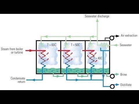 Multi Effect Distillation (MEDpf) Matlab/Simulink Model Run
