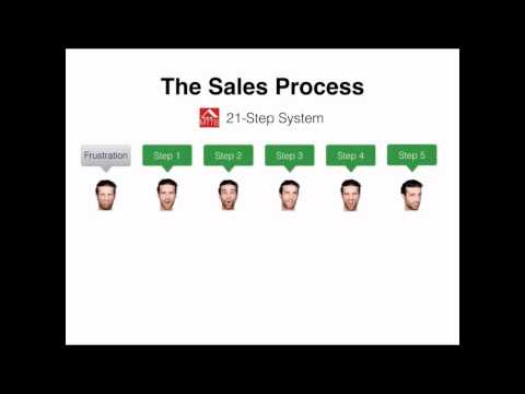 MOBE Sales Funnel