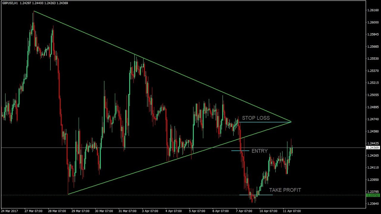 Triangle Indicator Mt4