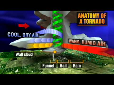 Animation: The Anatomy of a Tornado - YouTube