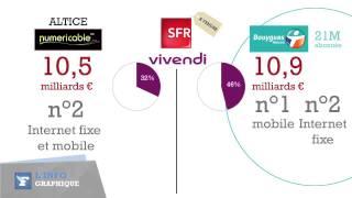 Les grandes manoeuvres dans les télécoms décodées en 2 minutes - Le Figaro