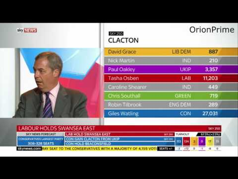 Nigel Farage Comments on the state of UKIP