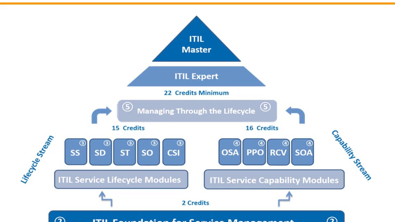 Itil Training Certification By Estomi Itsm Bsm Consulting