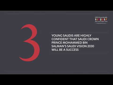 Arab Youth Survey 2018 | Finding 3A