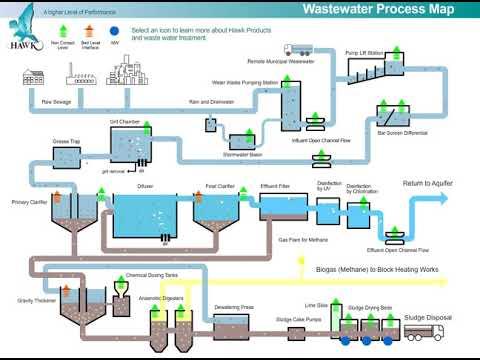 Wastewater Treatment Plant Flow Diagram Hawk Measurement Systems