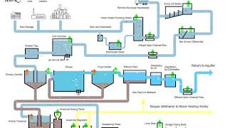 Wastewater Treatment Plant Flow Diagram | Hawk Measurement SystemsHawk Measurement