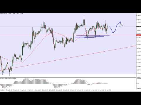 EUR/USD Technical Analysis for April 20, 2018 by FXEmpire.com