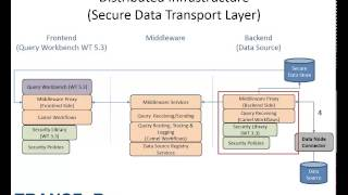 Secure Data Transport Layer