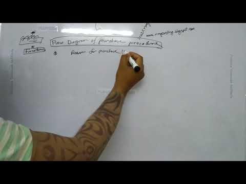 Flow diagram of purchase procedure । SOP । প্রতিষ্ঠানে মাল বা পণ্য ক্রয়ের ধাপ।