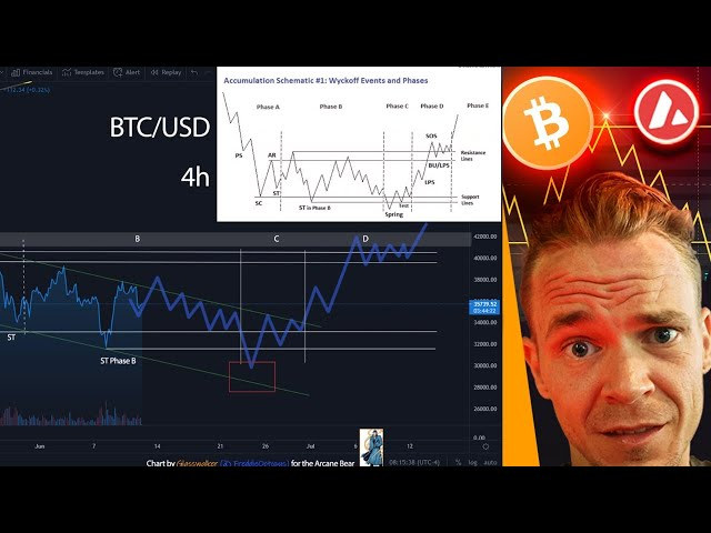 Bitcoin & Wyckoff Re accumulations After Decline?