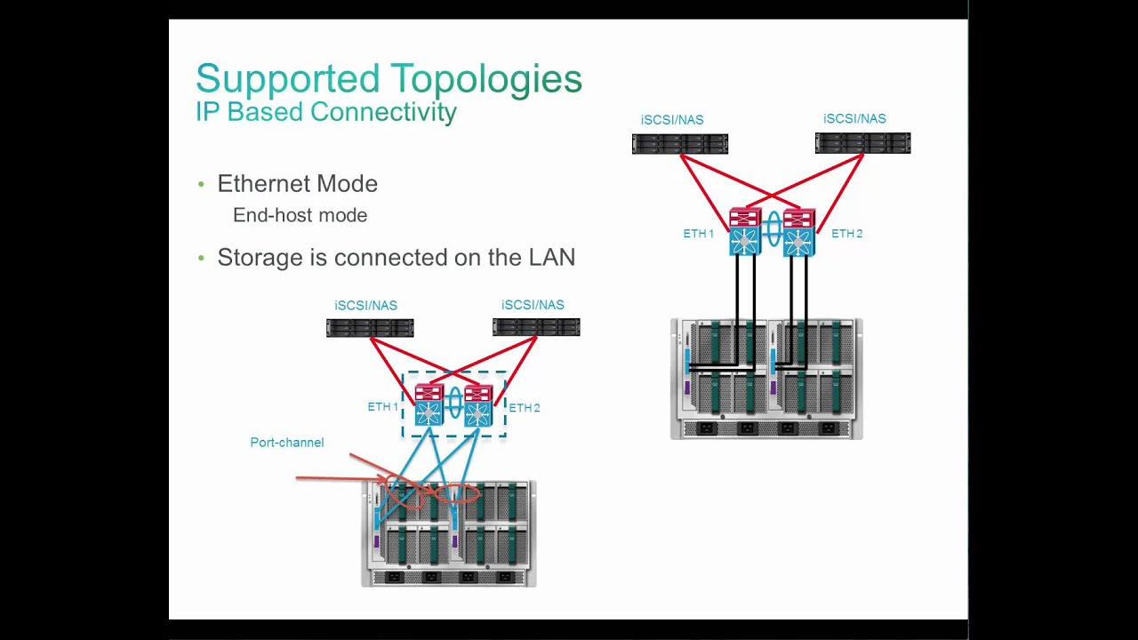 Cisco Ucs Diagram 2004 Chevy Silverado Bose Stereo Wiring Connectivity Search For Diagrams