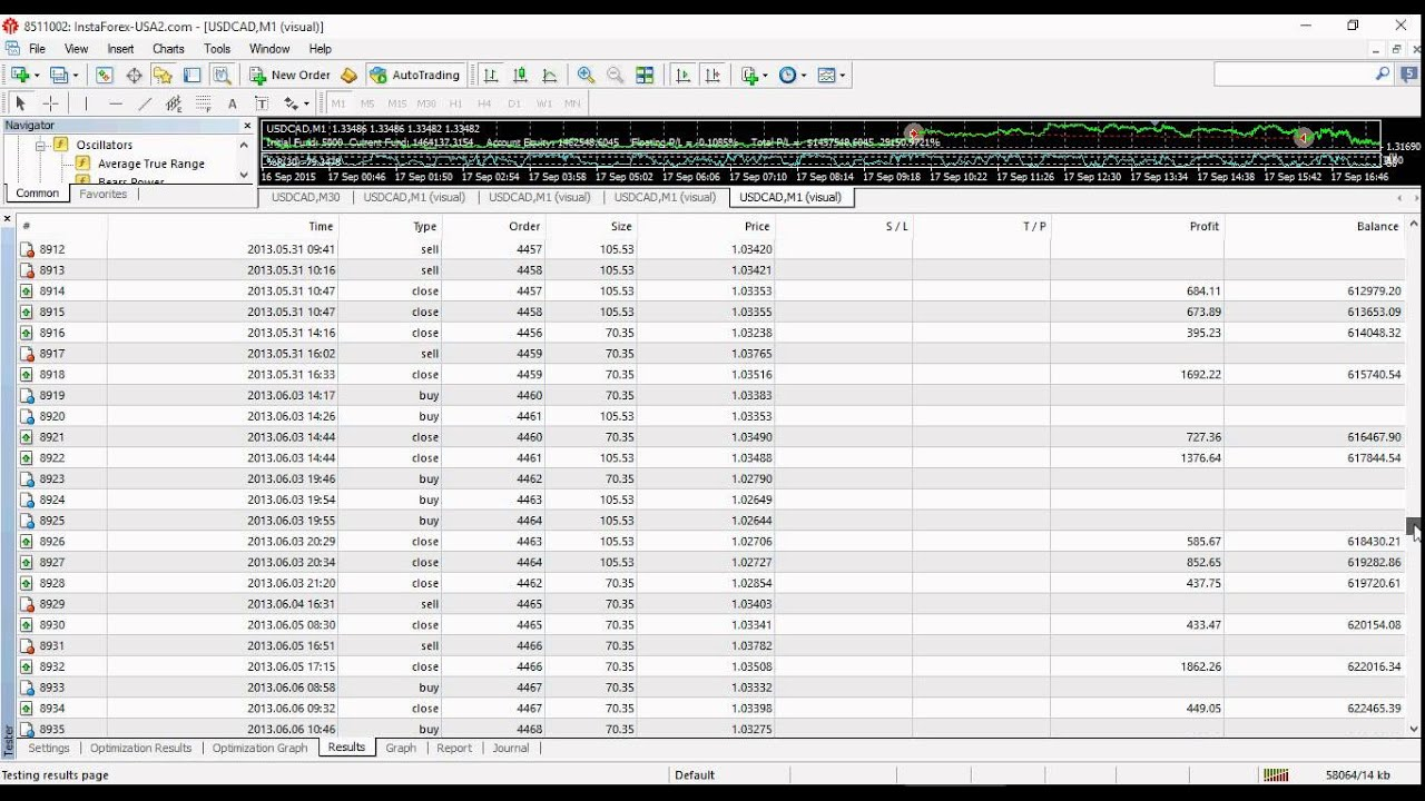 5000 forex account