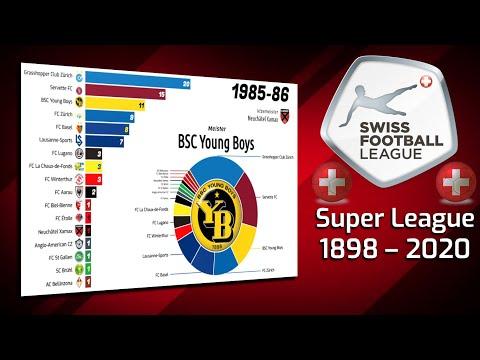 Super League 1898 - 2020 🇨🇭 Schweiz - Liste der Fussball-Meister - Balkendiagramm