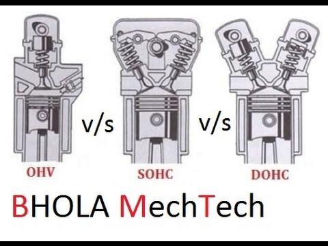 OHV vs SOHC vs DOHC