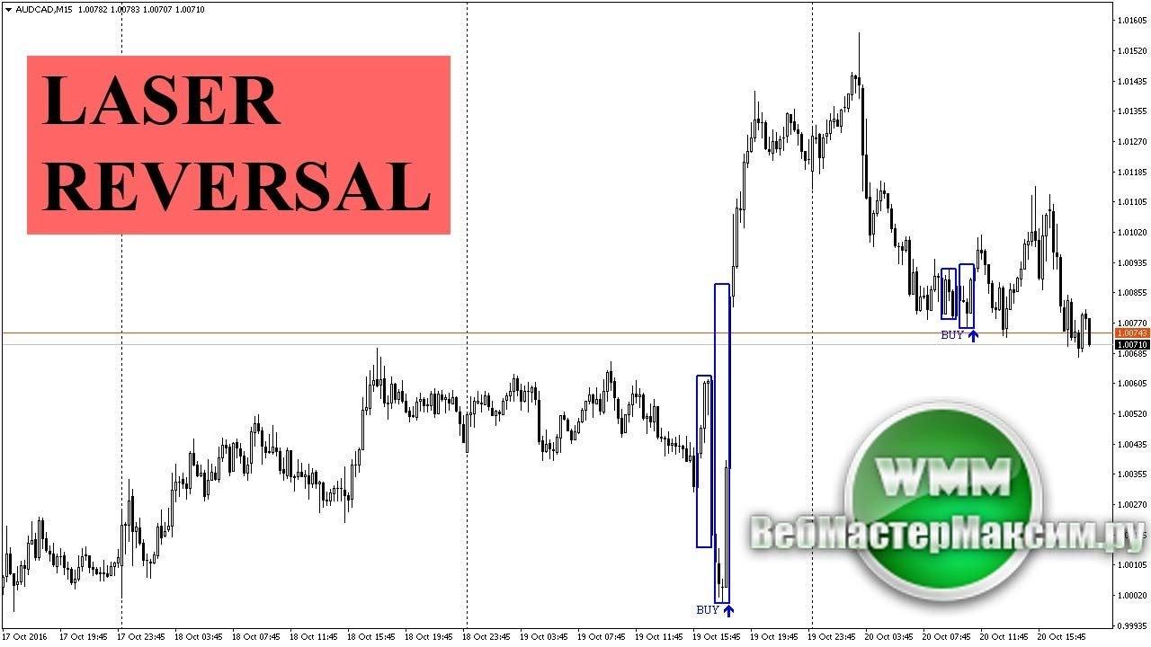 Форекс индикатор какой лучше стратегия форекс basket trading
