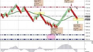 ES Futures Options - Trading the S&P500 Futures Market with Options to lower the Risk