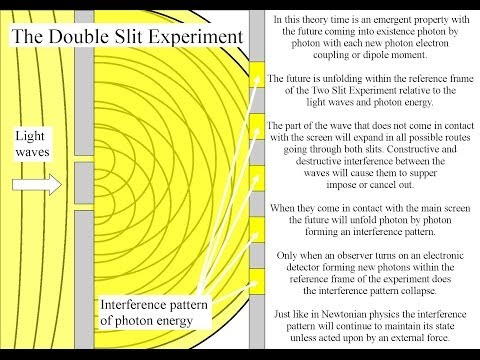 quantum art and poetry: Double Slit Experiment with the future as an ...