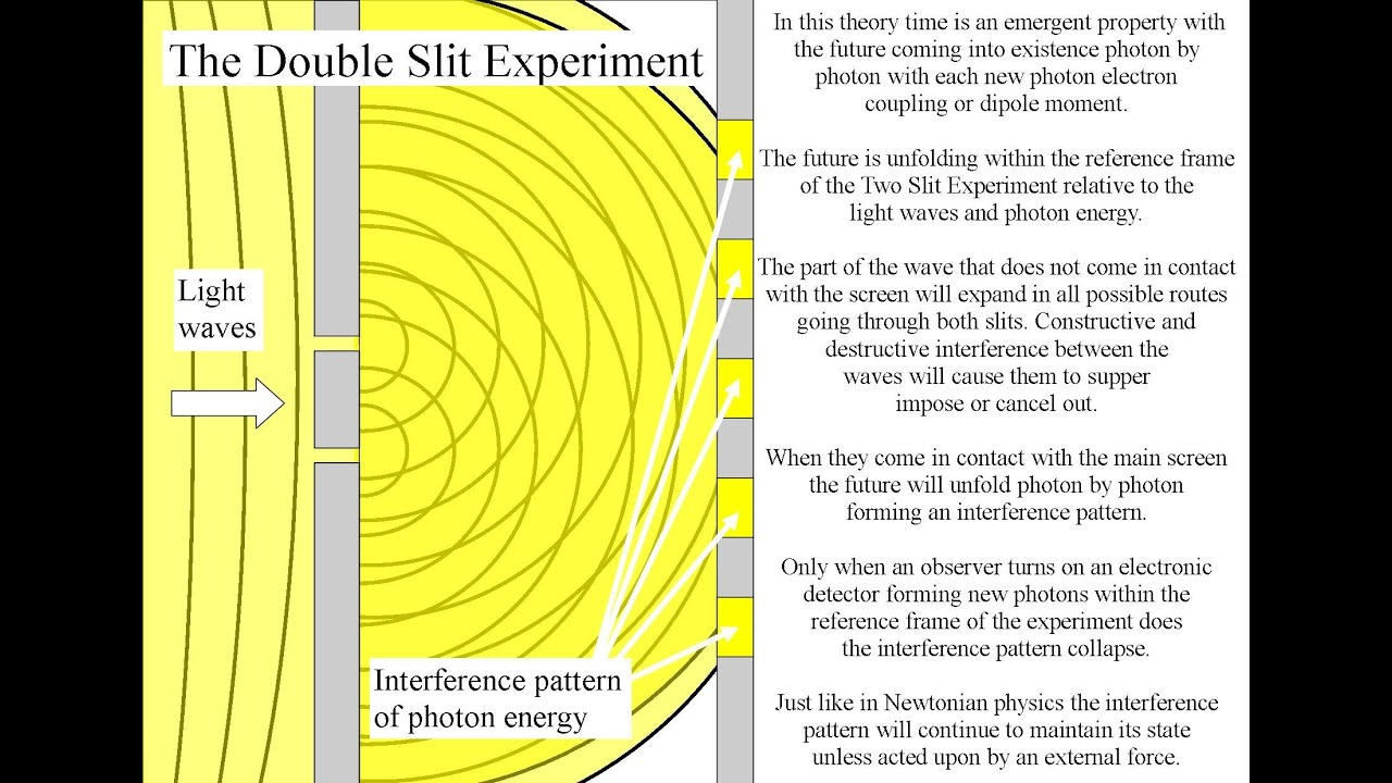 Double Slit Experiment with the future as an emergent property - YouTube