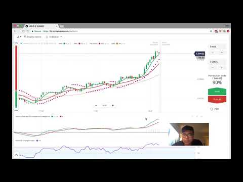 strategi perdagangan opsi biner video