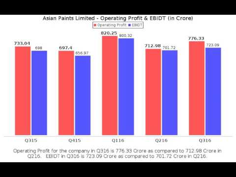 Asian Paints - Fundamental Analysis of Stock for latest quarter Result(Q3 2016 )