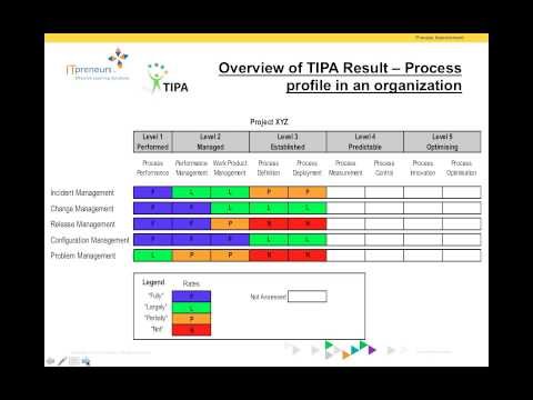TIPA Webinar with Steve Tremblay - An Industry Standard to Assess ITIL Process Maturity