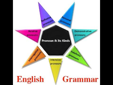 Pronoun definition types of pronoun with examples english pronoun definition types of pronoun with examples english grammar ccuart Choice Image