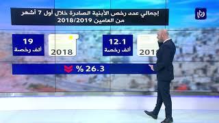 النشرة الاقتصادية 18-9-2019 | Economic Bulletin