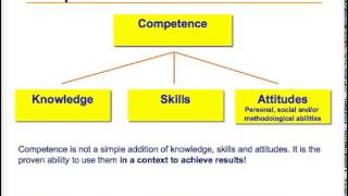 Competence Based Teaching & Learning