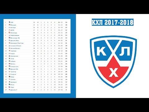Хоккей. КХЛ 2017/2018. Результаты. Расписание и турнирная таблица. 8-я неделя.