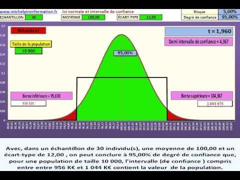 Excel pour comprendre l 39 influence de m et sigma pour la - Comment lire la table de la loi normale ...