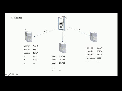 Tutorial5: Spark Program Execution in Distributed Environment Explained
