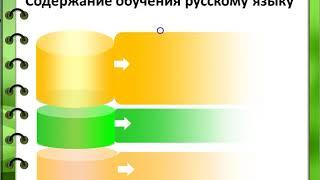 Раздел 3  Лекция 1 Цели и содержание обучения русскому языку в нач шк