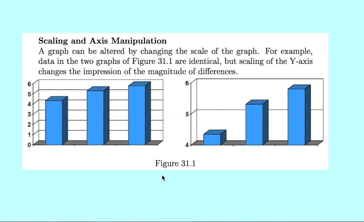 Misleading Graphs Statistics Youtube