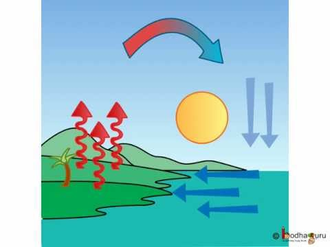 Science - Changing weather - Weather and Breeze - English