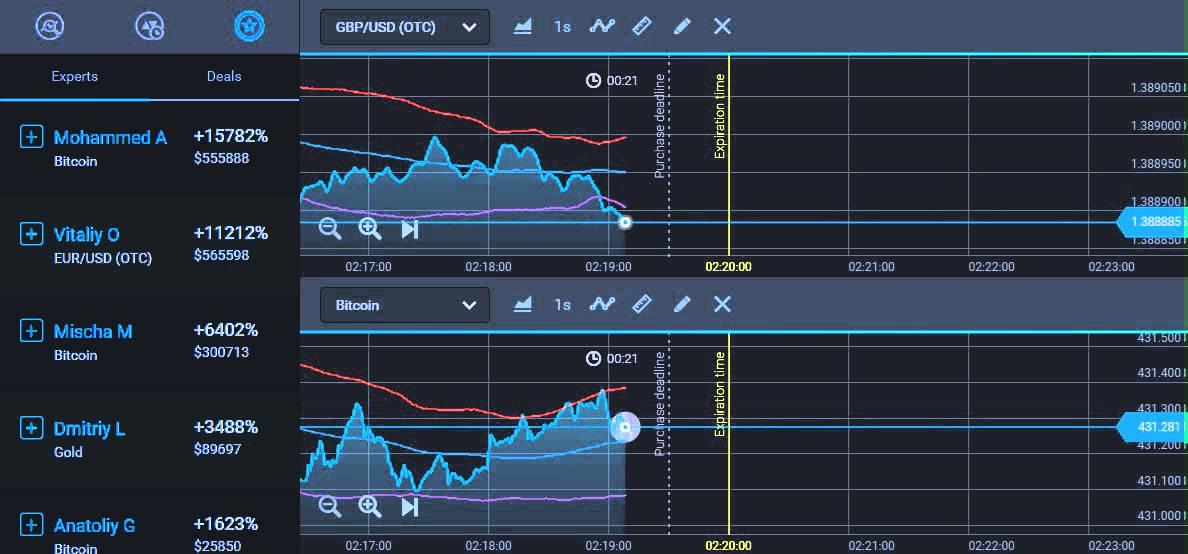 Binary options forex charts