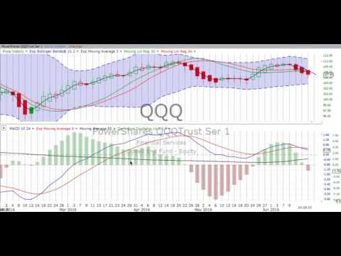 Derivative Oscillator: What You Need to Know
