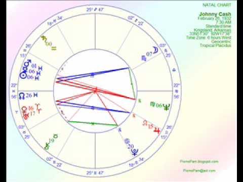 Astrology of Johnny Cash using Kepler 7.0 software