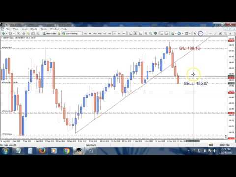 Naked Price Action Trade GBPJPY Daily Trendline Break