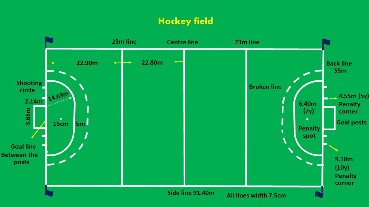 hockey field dimensions