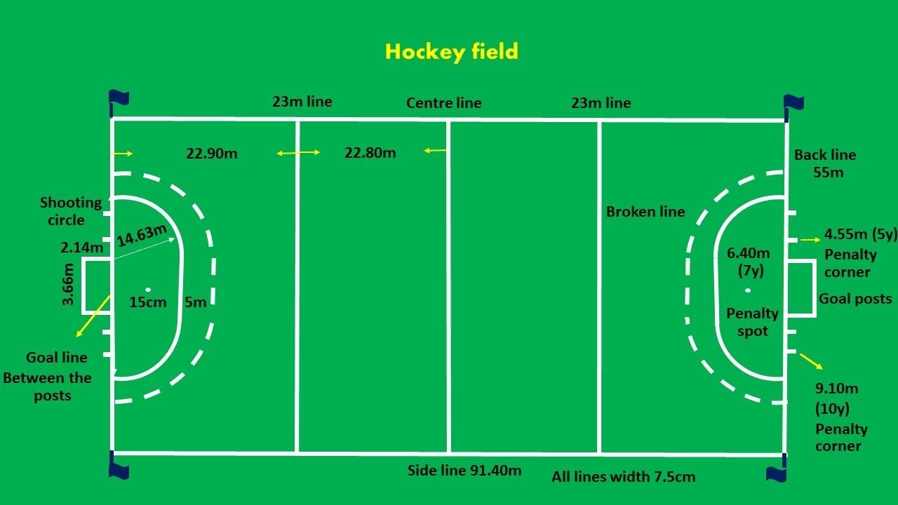 handball court diagram kidney location in humans hockey field easy marking plan - youtube