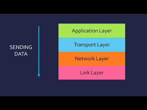 Network Protocols and the 4 Layer Model