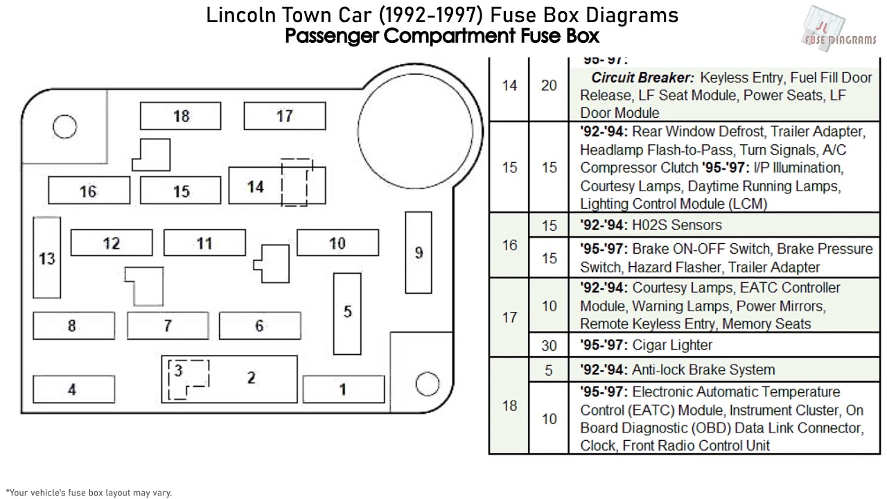 Lincoln Town Car (1992-1997) Fuse Box Diagrams - YouTubeYouTube