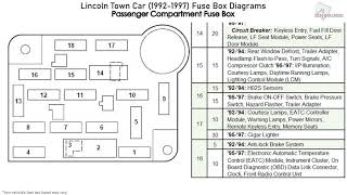 Lincoln Town Car 1992 1997 Fuse Box Diagrams Youtube