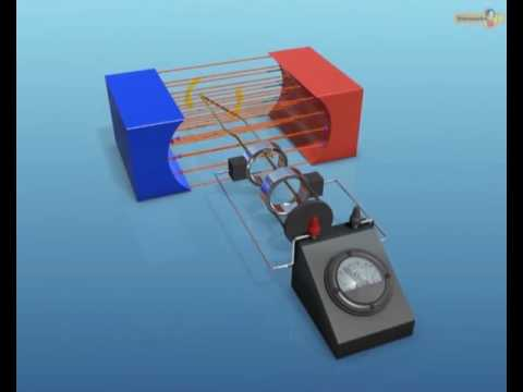 How AC Generator Produces Electricity? - Physics || Extramarks