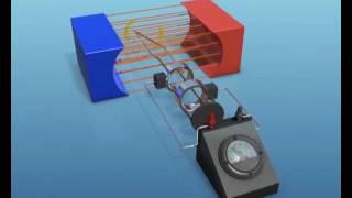 AC Jeneratör nasıl Elektrik Üretir? - Fizik || Extramarks